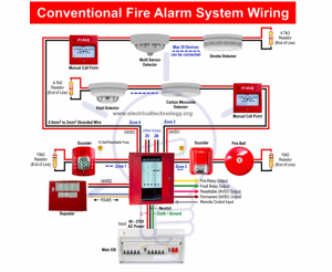Difference Between Conventional & Addressable Fire Alarms Systems