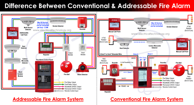 Conventional vs Addressable Fire Alarms